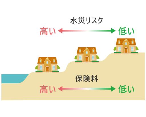 楽天保険の水災リスクイメージ